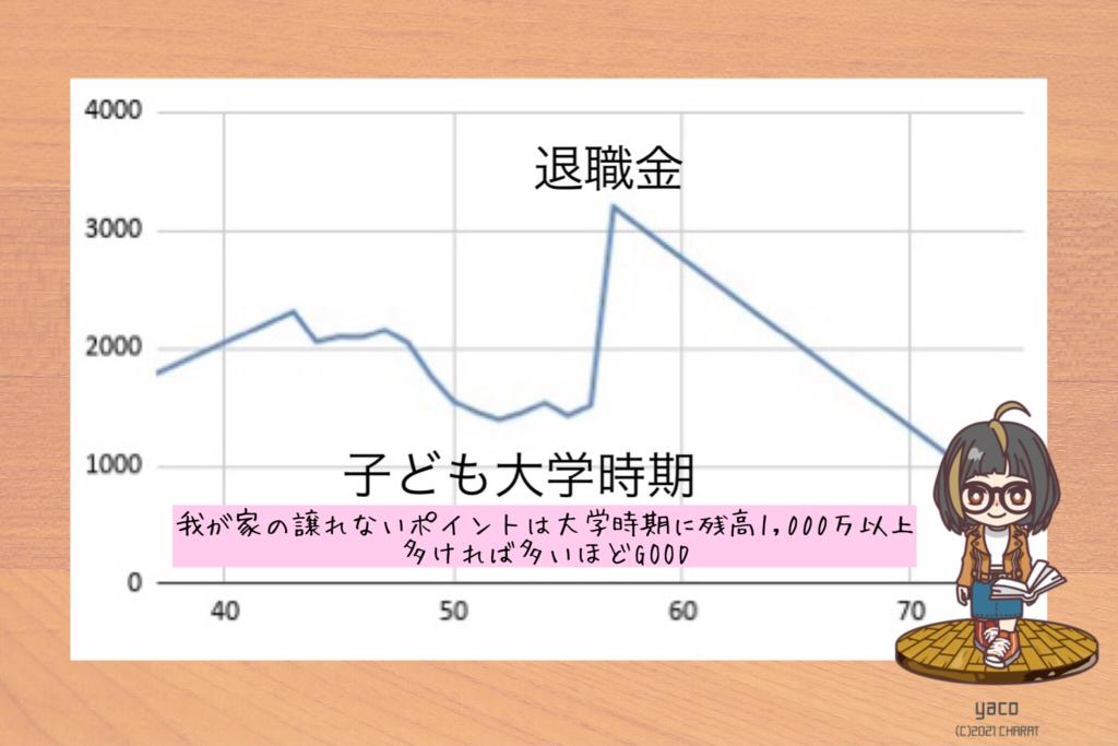 預金残高グラフ